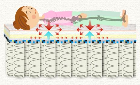 体圧分散のマットレスで腰痛対策