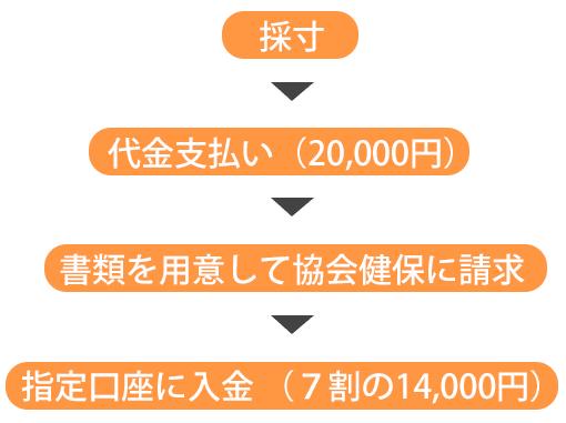 画像:医療用コルセットの値段
